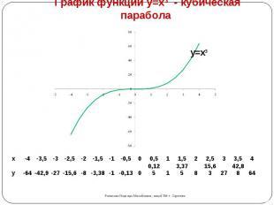 График функции y=x3 - кубическая парабола