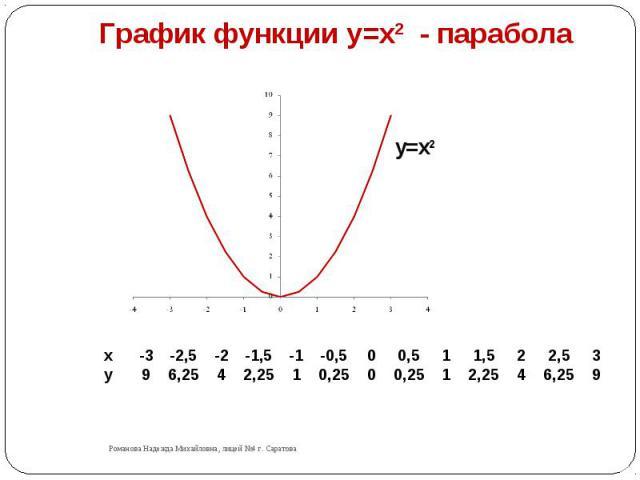 График функции y=x2 - парабола