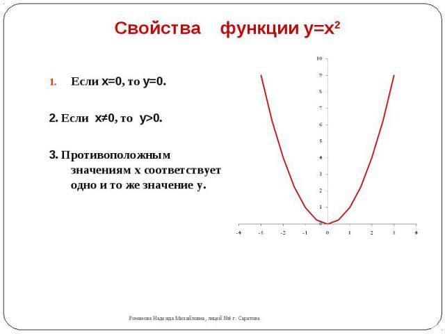 Свойства функции y=x2 Если x=0, то y=0.2. Если x≠0, то y>0.3. Противоположным значениям х соответствует одно и то же значение у.