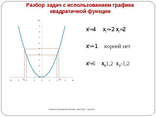 Разбор задач с использованием графика квадратичной функции x2=4 x1=-2 x2=2 x2=-1 корней нетx2=5 x1≈1,2 x2≈-1,2