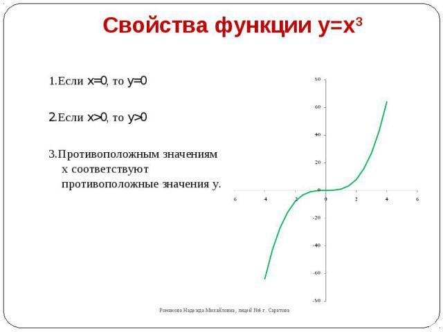 Свойства функции y=x3 1.Если x=0, то y=02.Если x>0, то y>03.Противоположным значениям х соответствуют противоположные значения у.
