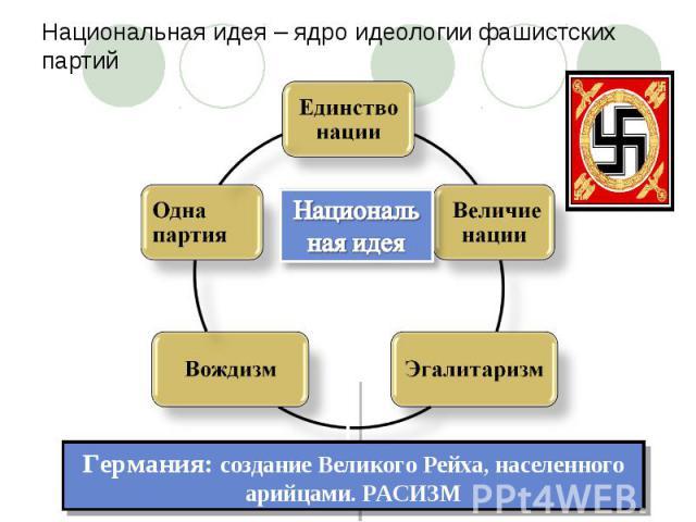 Национальная идея – ядро идеологии фашистских партий