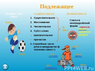 ПодлежащееСуществительноеМестоимениеЧислительноеСубст.слово - прилагательноеприч