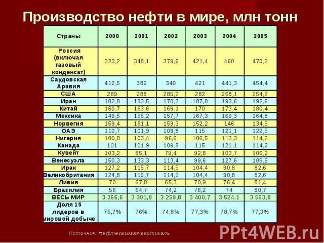 Производство нефти в мире, млн тонн