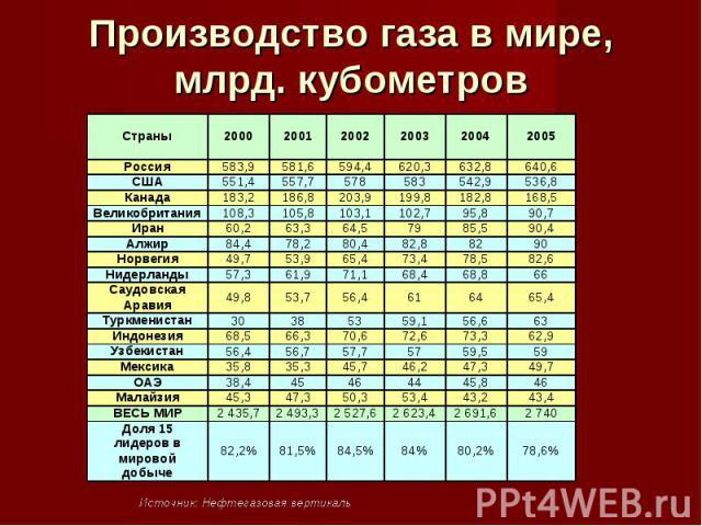 Производство газа в мире,млрд. кубометров