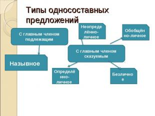 Типы односоставных предложений