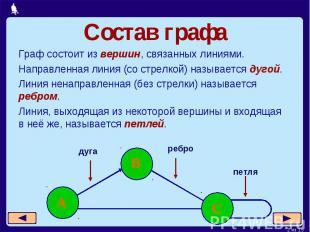 Состав графа Граф состоит из вершин, связанных линиями.Направленная линия (со ст