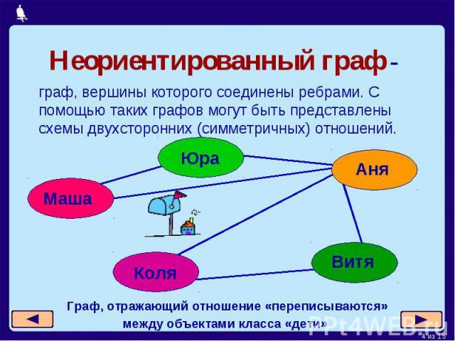Неориентированный граф - граф, вершины которого соединены ребрами. С помощью таких графов могут быть представлены схемы двухсторонних (симметричных) отношений.Граф, отражающий отношение «переписываются» между объектами класса «дети»