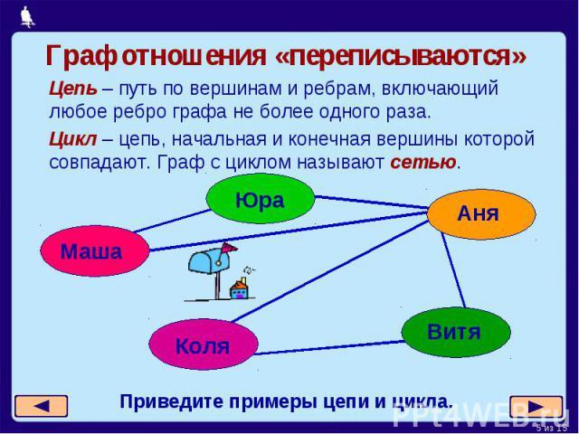 Граф отношения «переписываются» Цепь – путь по вершинам и ребрам, включающий любое ребро графа не более одного раза.Цикл – цепь, начальная и конечная вершины которой совпадают. Граф с циклом называют сетью.