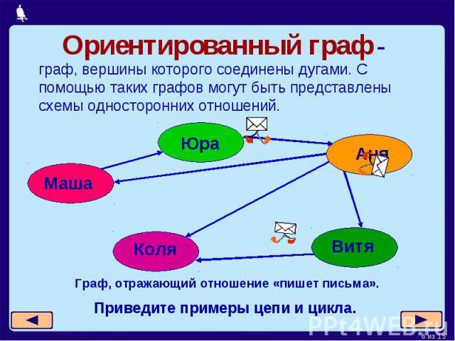 Ориентированный граф - граф, вершины которого соединены дугами. С помощью таких графов могут быть представлены схемы односторонних отношений.Граф, отражающий отношение «пишет письма».Приведите примеры цепи и цикла.
