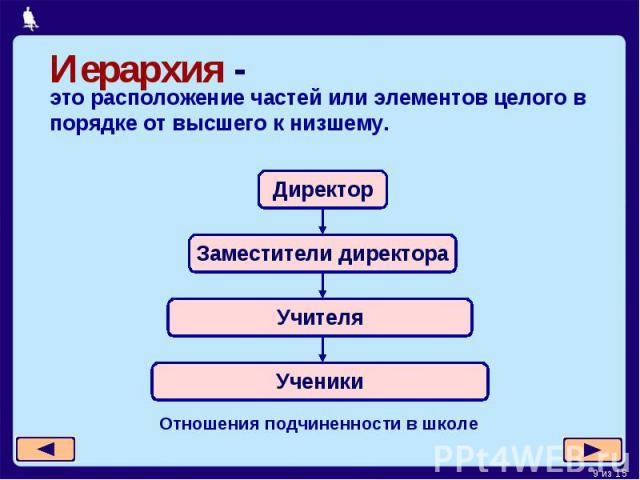 Иерархия -это расположение частей или элементов целого в порядке от высшего к низшему.