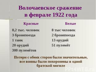 Волочаевское сражение в феврале 1922 года