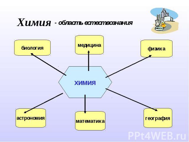 Химия- область естествознания