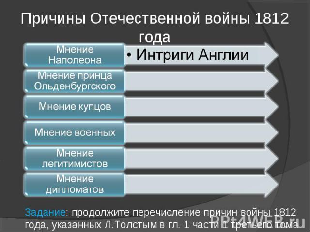Причины Отечественной войны 1812 годаЗадание: продолжите перечисление причин войны 1812 года, указанных Л.Толстым в гл. 1 части 1 третьего тома
