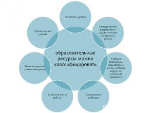 образовательные ресурсы можно классифицировать