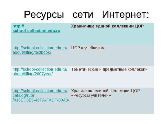 Ресурсы сети Интернет: