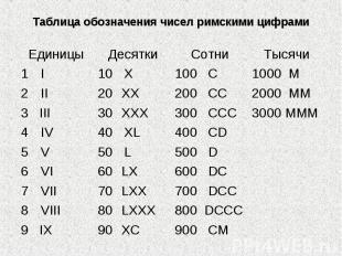 Таблица обозначения чисел римскими цифрами