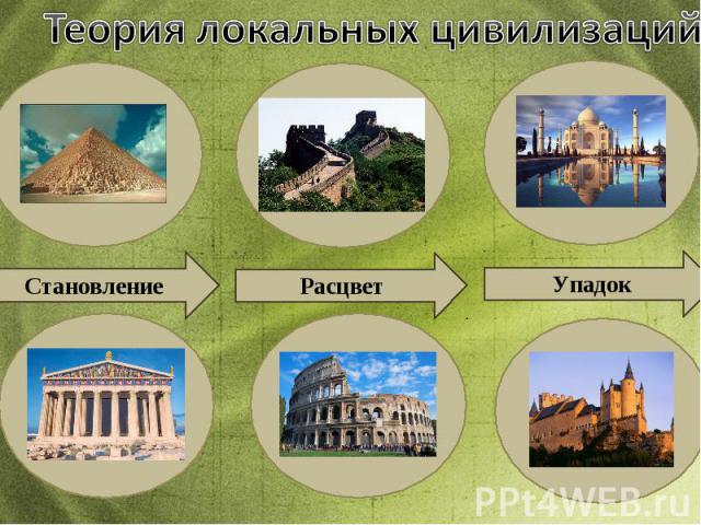 Теория локальных цивилизаций