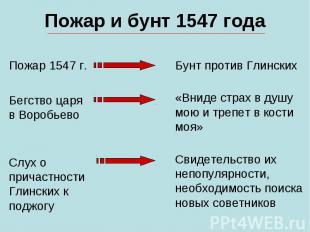 Пожар и бунт 1547 годаПожар 1547 г.Бегство царяв ВоробьевоСлух опричастностиГлин