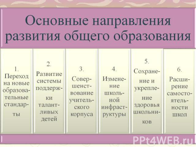 Основные направления развития общего образования