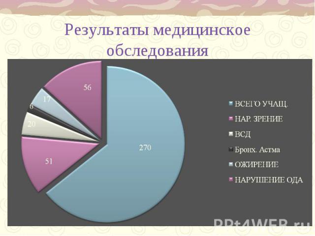 Результаты медицинское обследования