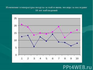Изменение температуры воздуха за май и июнь месяцы за последние 10 лет наблюдени