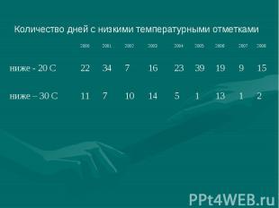 Количество дней с низкими температурными отметками