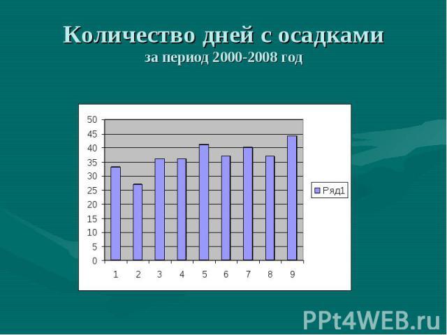 Количество дней с осадкамиза период 2000-2008 год