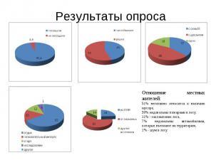 Результаты опросаОтношение местных жителей: 51% негативно относится к наличию му
