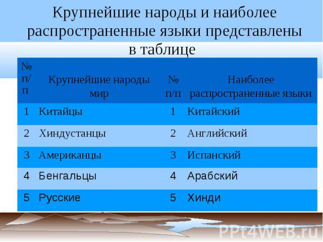 Крупнейшие народы и наиболее распространенные языки представлены втаблице