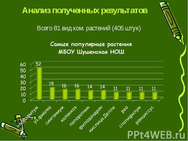 Анализ полученных результатовВсего 81 вид ком. растений (405 штук)