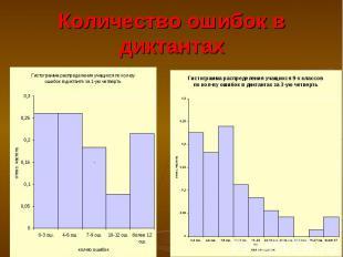 Количество ошибок в диктантах