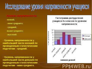 Исследование уровня напряженности учащихсяУровни напряженности:низкий; ниже сред