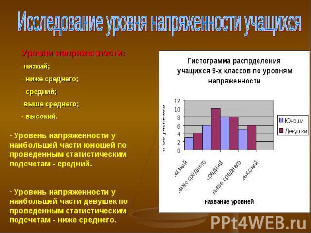 Исследование уровня напряженности учащихсяУровни напряженности:низкий; ниже среднего; средний;выше среднего; высокий. Уровень напряженности у наибольшей части юношей по проведенным статистическим подсчетам - средний. Уровень напряженности у наибольш…