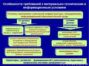 Особенности требований к материально-техническим и информационным условиям