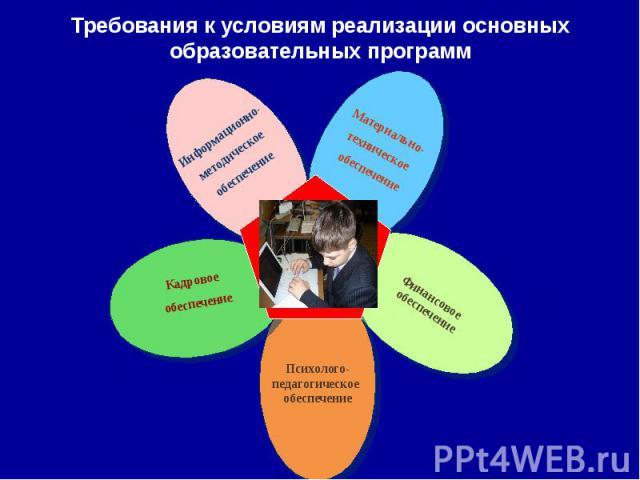 Требования к условиям реализации основных образовательных программ