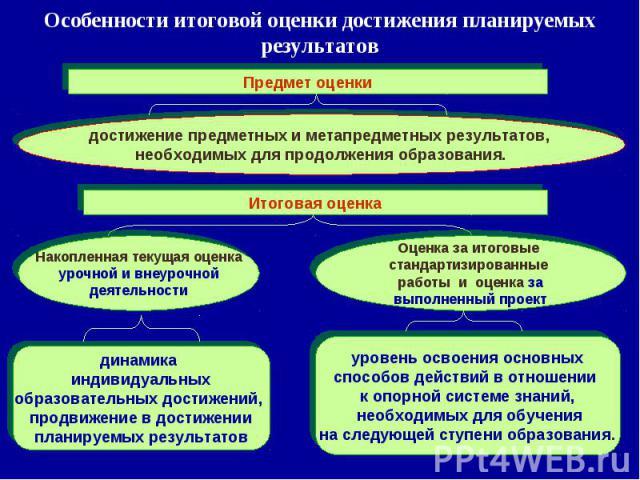 Особенности итоговой оценки достижения планируемых результатов