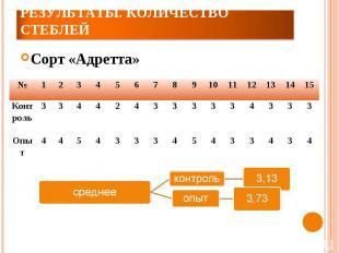 Результаты. Количество стеблейСорт «Адретта»
