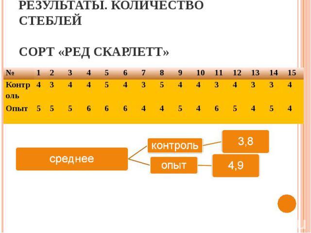 Результаты. Количество стеблейСорт «Ред Скарлетт»