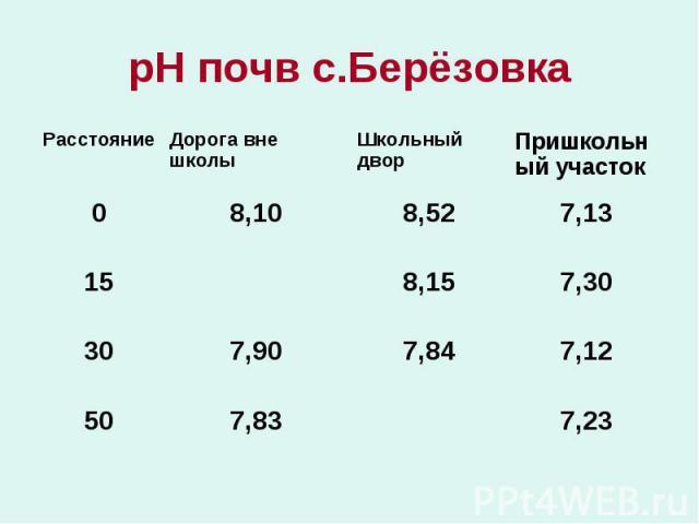 рН почв с.Берёзовка