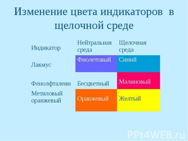 Изменение цвета индикаторов в щелочной среде