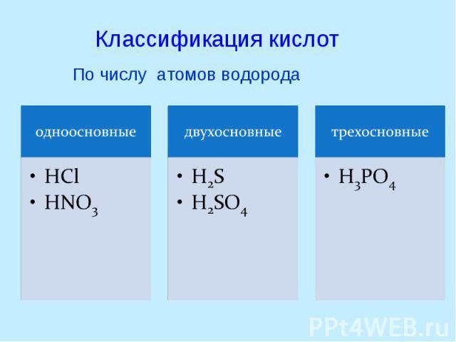 Классификация кислотПо числу атомов водорода