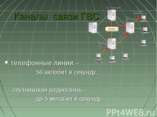 Каналы связи ГВСтелефонные линии –56 килобит в секунду, спутниковая радиосвязь –