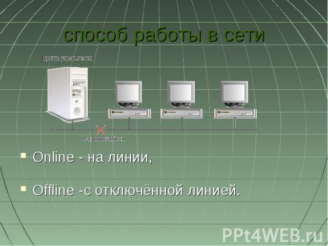 способ работы в сетиOnline - на линии, Offline -с отключённой линией.