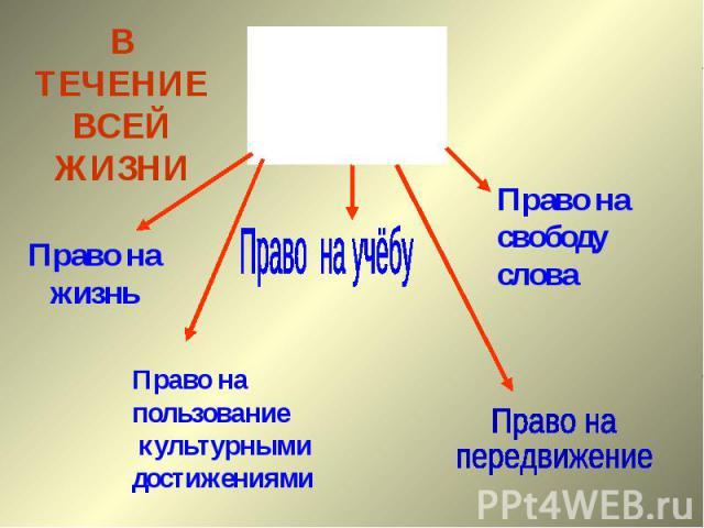 В ТЕЧЕНИЕ ВСЕЙ ЖИЗНИПраво на жизньПраво на учёбуПраво на пользование культурными достижениямиПраво на свободу словаПраво на передвижение