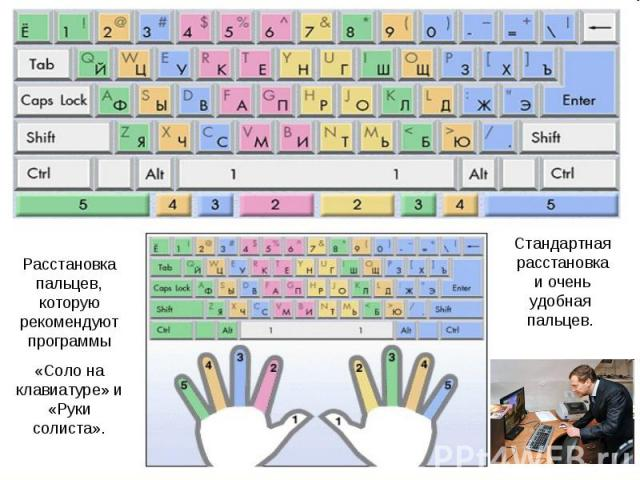 Расстановка пальцев, которую рекомендуют программы«Соло на клавиатуре» и «Руки солиста».Стандартная расстановка и очень удобная пальцев.