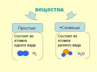 вещества ПростыеСостоят из атомоводного видаСложныеСостоят из атомовразного вида