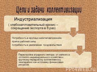 Цели и задачи коллективизацииИндустриализация( хлебозаготовительный кризис –сокр