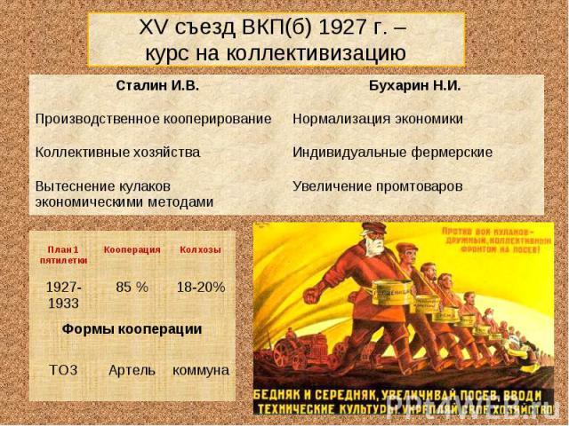 XV съезд ВКП(б) 1927 г. – курс на коллективизацию