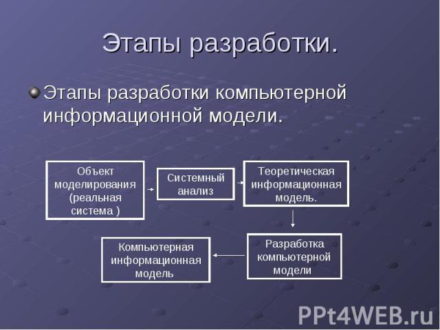 Этапы разработки.Этапы разработки компьютерной информационной модели.
